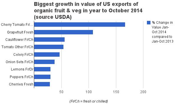 biggest growth us exports organic