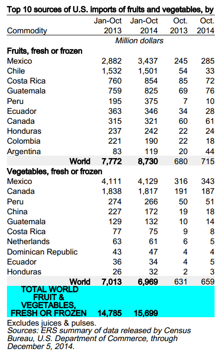 top 10 sources us fresh f&v imports