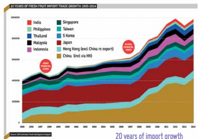 Asia will be the standout growth opportunity for the global fresh produce trade in the next decade, and its ever-increasing demand is set to have a much greater influence on world suppliers and markets.