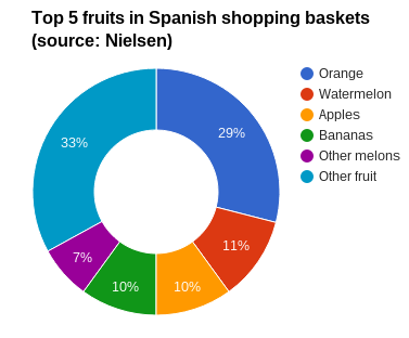 The recovery in prices and good weather have been a boon for retail sales of fruit in Spain, which in the first nine months of 2015 were up 10.2% on the same period last year.