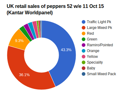 Retail sales of peppers in the UK were up 10.1% in volume but down 6.6% in value for the 52 weeks to October 11 compared to the same period a year before, Kantar Worldpanel data shows.