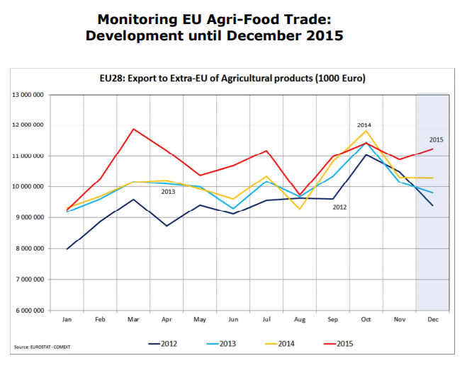 EU imports of tropical fruit, nuts and spices rose by 26% in value last year, while EU exports of fresh fruit fell 12% in value.