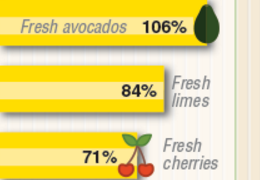 Other fruits and vegetables have gained a larger following, reflecting the popularity of ethnic cuisines (avocados and chili peppers), interest in foods tagged as 'super foods' (blueberries andkale), and other diet and lifestyle trends.