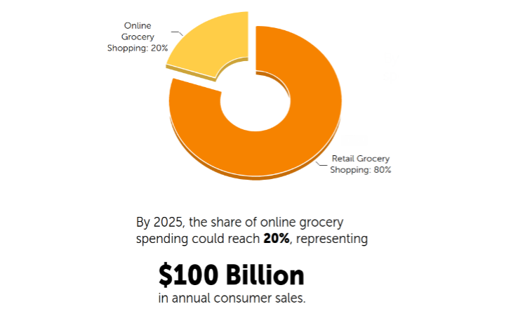 By 2025, the share of online grocery spending could reach 20% of all grocery sales at retail in the US.