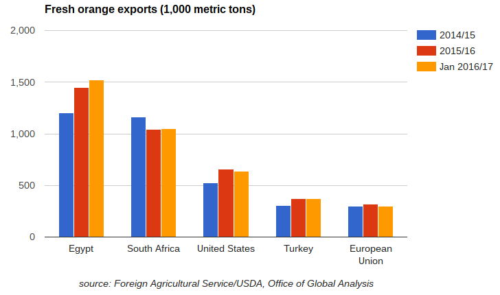 A 2.4 million ton rise in global orange production for 2016/17 won't translate to much of an increase in total exports, as most of the extra supplies will be used for processing, according to a new USDA report.