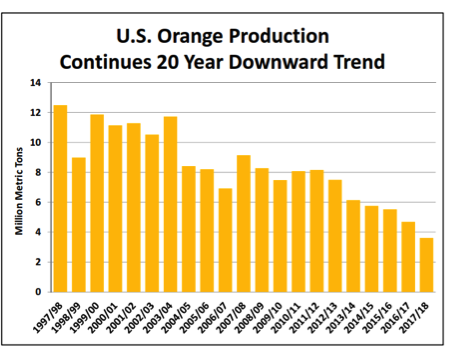 Global production continues 20 years