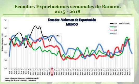 Ecuador exportaciones semanales