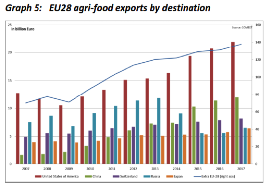 EU agri food