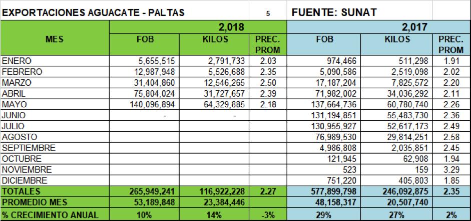 exportaciones aguacate peru
