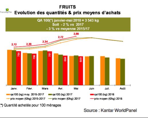 france fruit