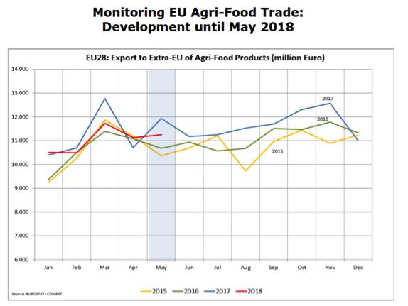 monitoring eu