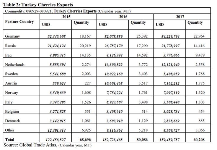 Turkish cherry production up 12%