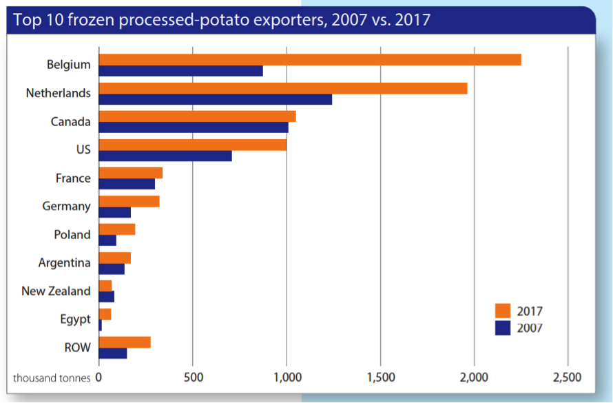 Frozen processed potato trade almost doubles in 10 years