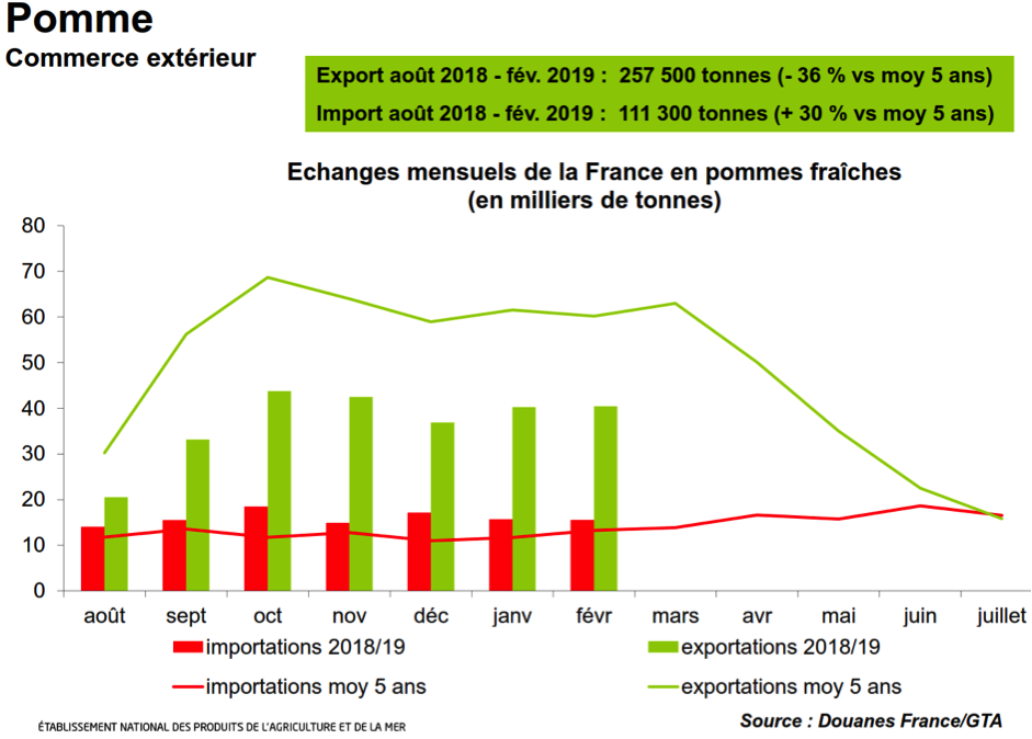 French apple exports 36% below average