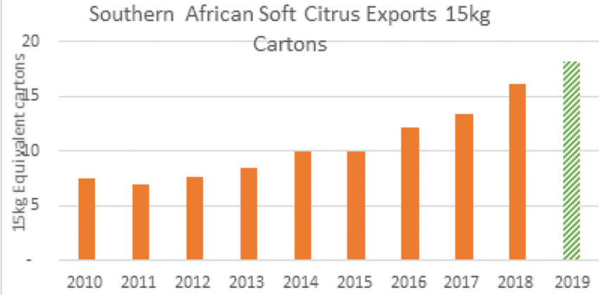 Record season for South African soft citrus exports, Source: CGA
