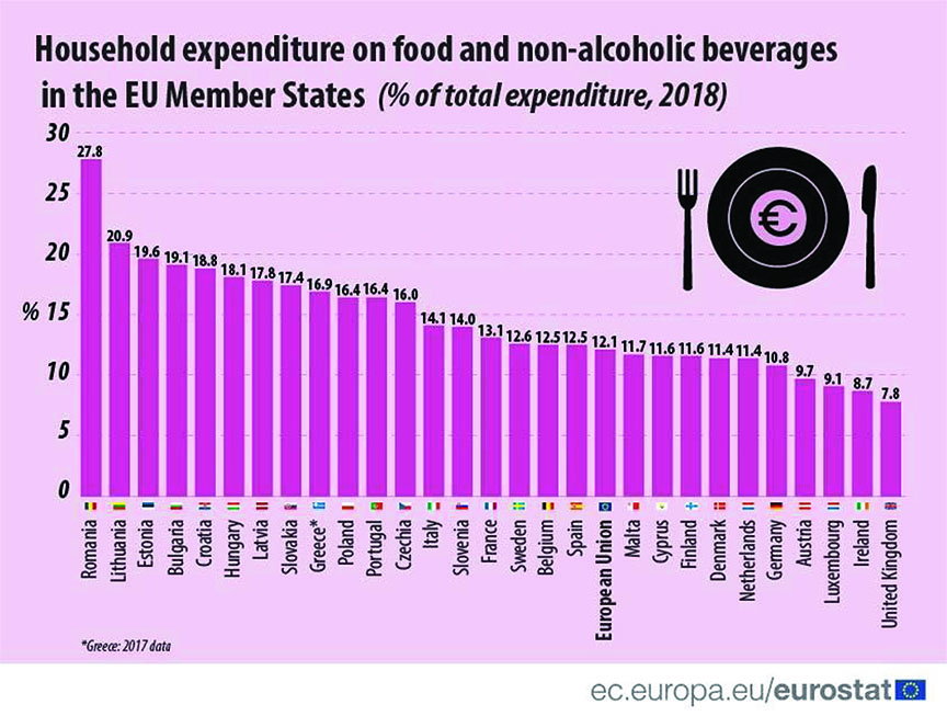Romanians spend largest share on food and beverages, ct. Eurostat