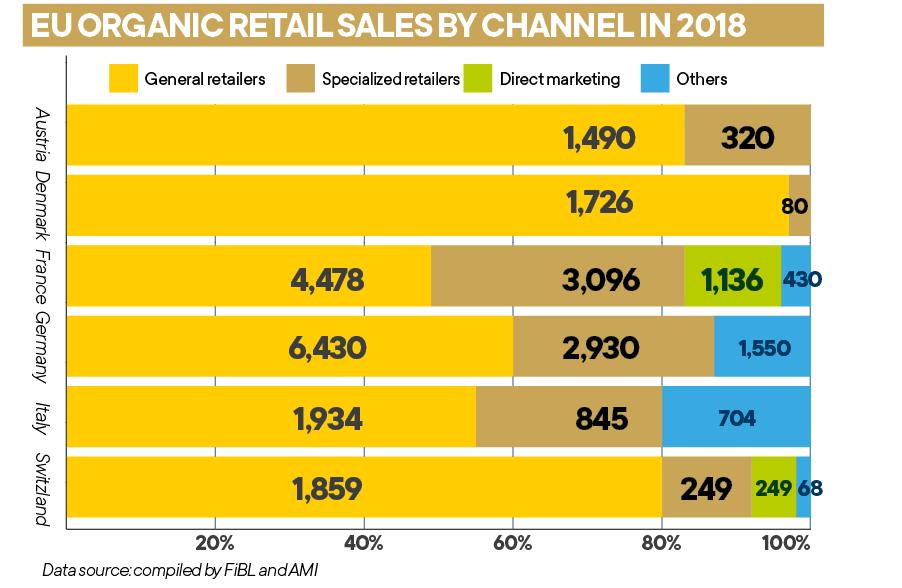 Organic food sales surpass $100 billion, Source: FiBL and AMI