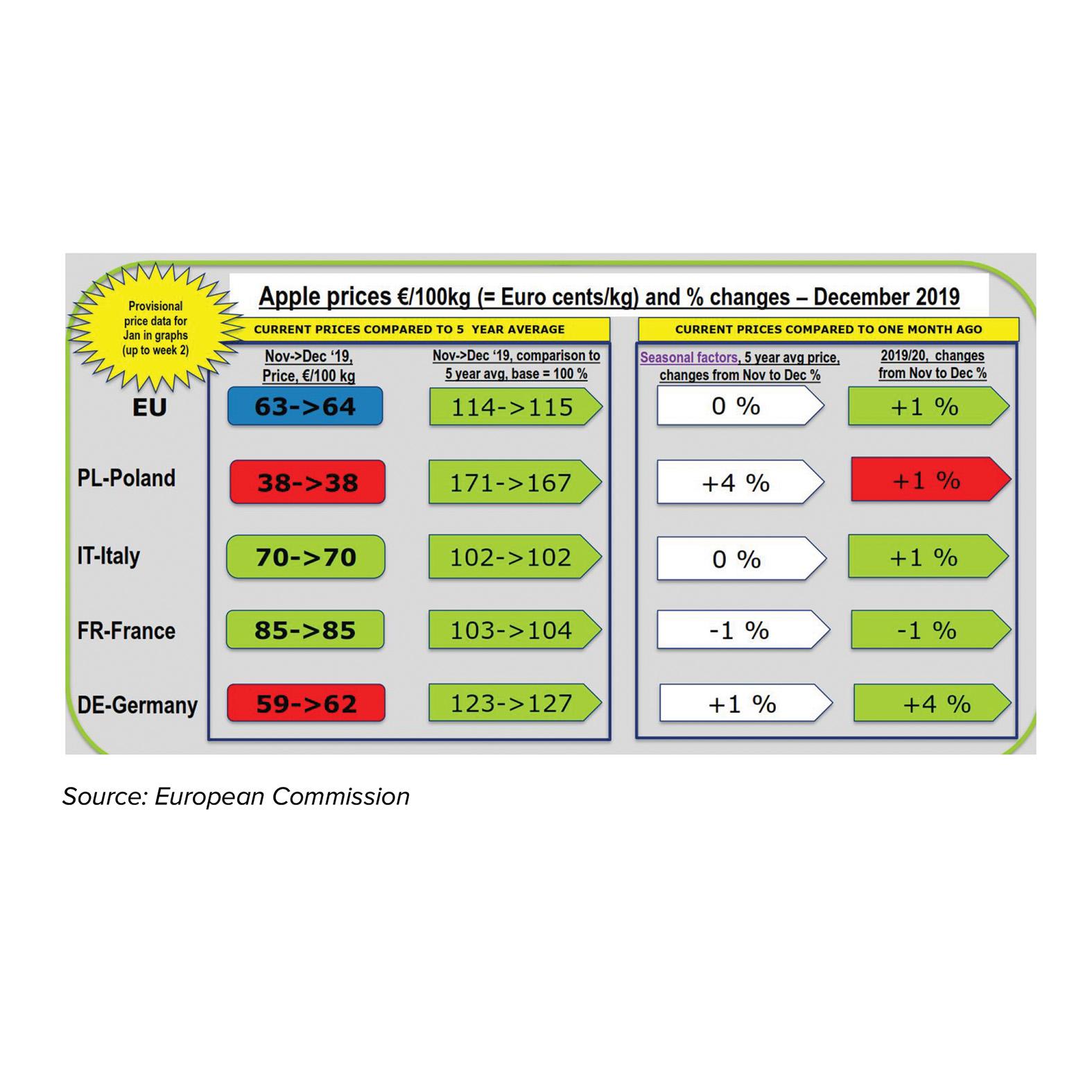 Recovery of EU apple prices this season