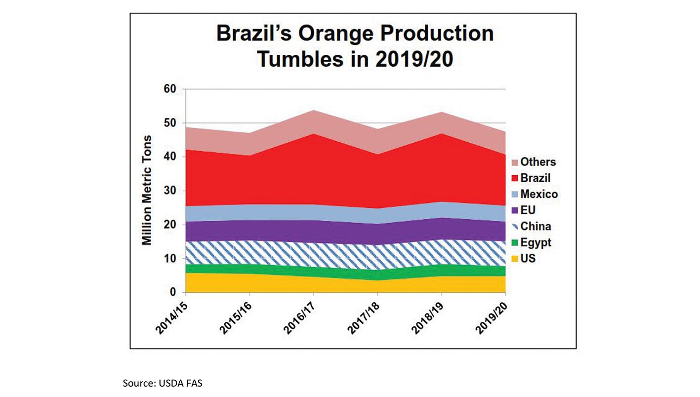 World orange crop slumps, Source: USDA FAS