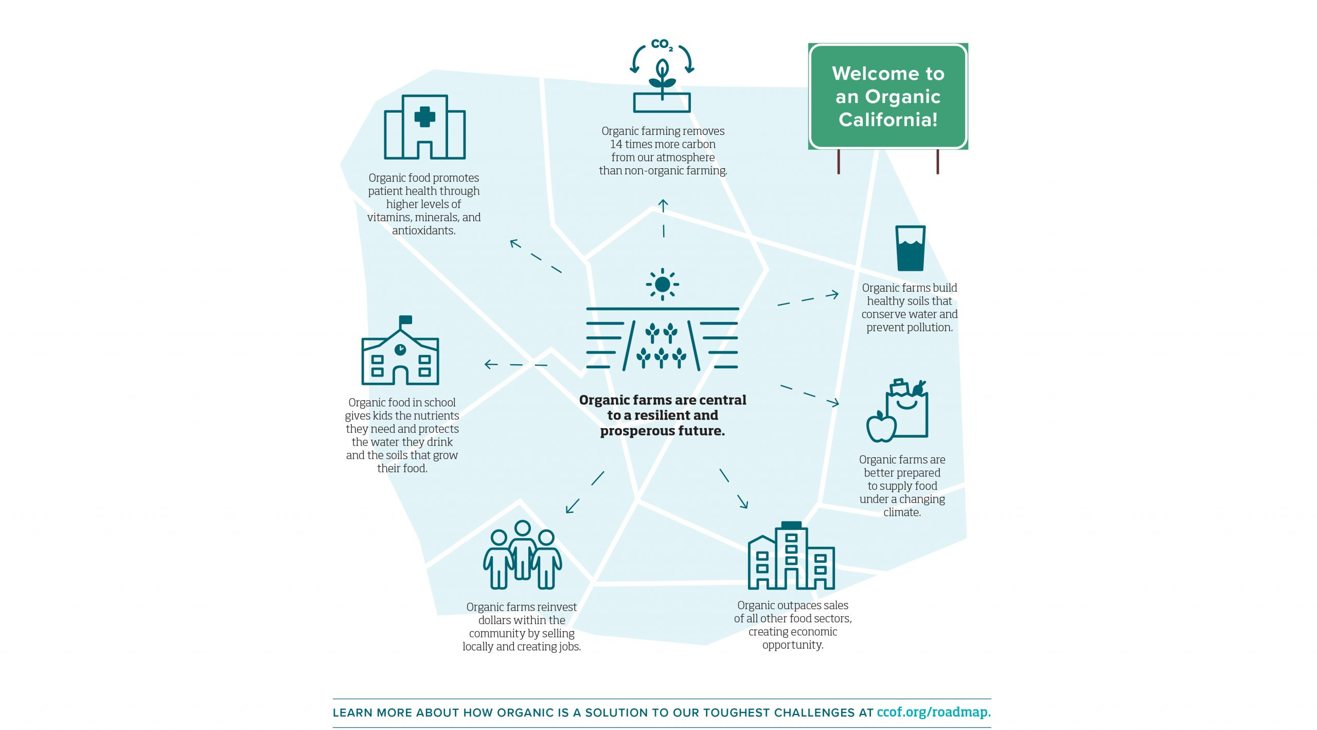 Roadmap to save California agriculture