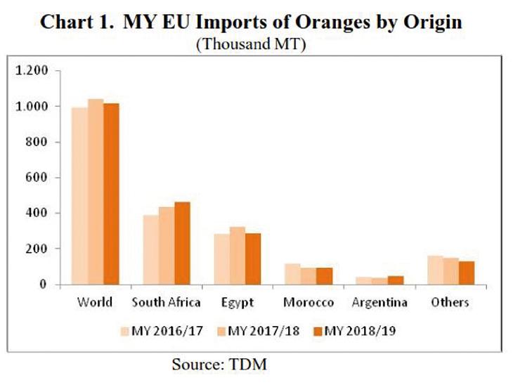EU citrus crop shrinks