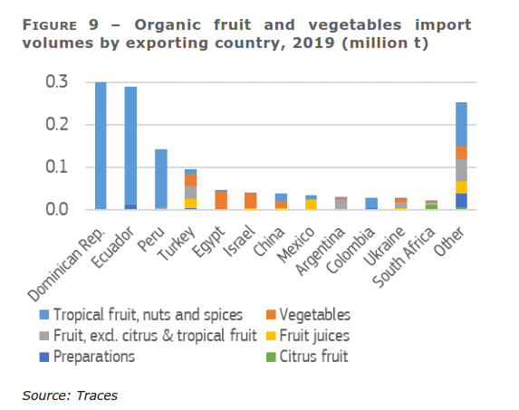EU records 8% rise in imports of organic fruits and vegetables