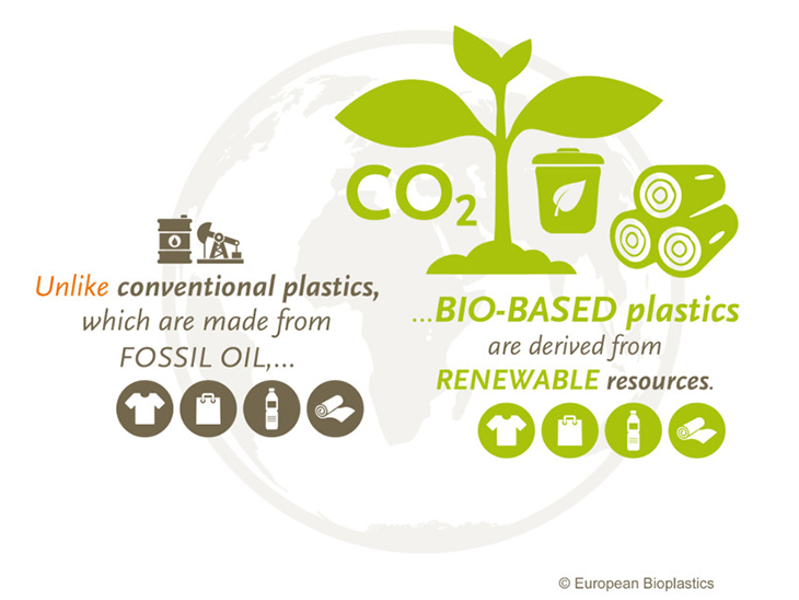 European Bioplastics criticises biased interpretation of EEA Study on biodegradable and compostable plastics: Consumers do understand value and proper end-of-life of compostable plastics