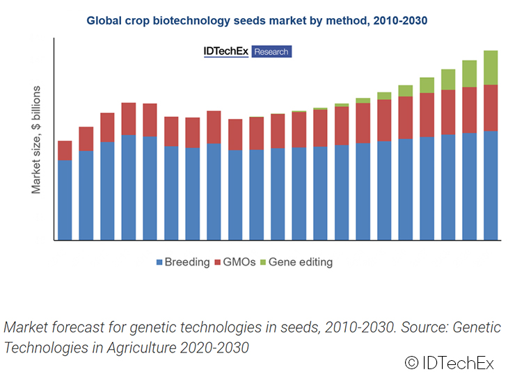 IDTechEx considers how gene-edited crops can avoid making same mistakes as GMOs © IDTechEx