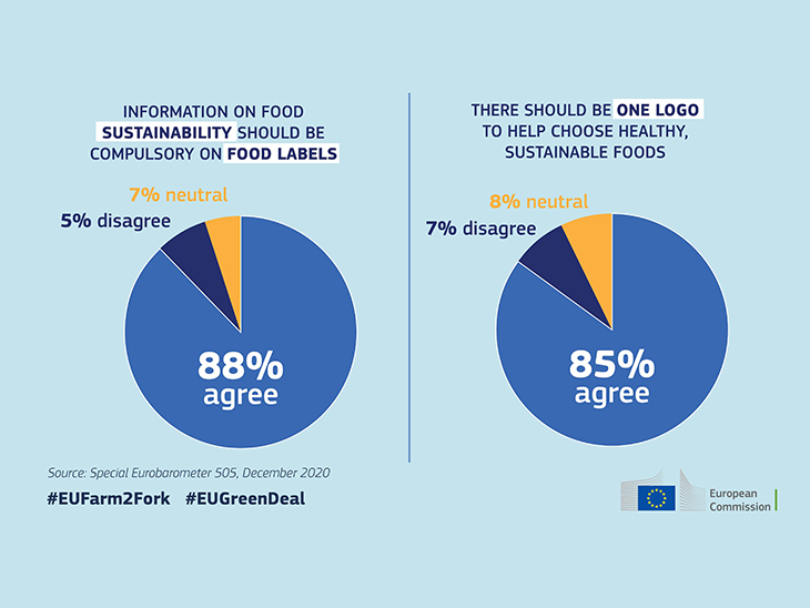 EU consumers prioritise taste, food safety and cost over sustainability © EU Commission