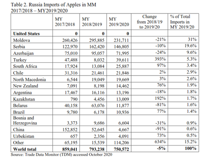 Rise in apple imports to Russia