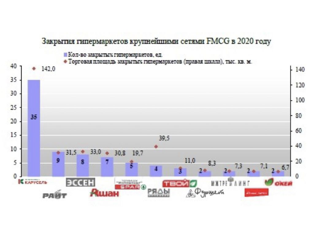 Positive and negative trends of FMCG retailers in Russia_InfoLine