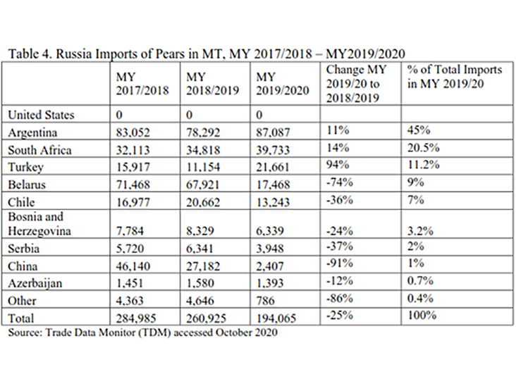 Russian Imports of Pears in MT, MY 2017/2018 - MY 2019/2020
