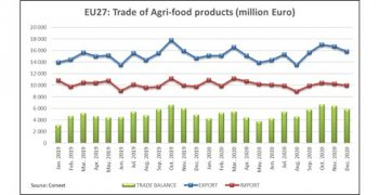 2020: a year of stability for EU agri-food trade