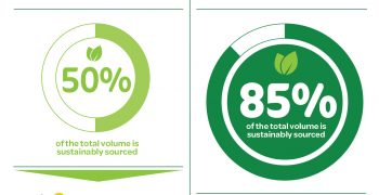 2020 milestone: SIFAV REACHES 85% sustainable volume of FRESH fruit and vegetables